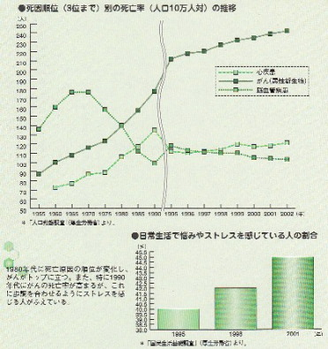 日本人の死因順位、ストレスを感じている割合