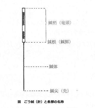 日本で使用されるごう鍼の各部名称