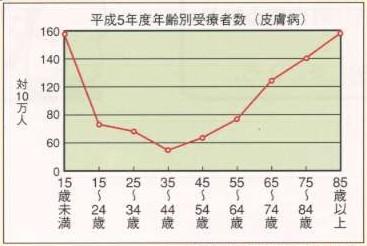 年齢別皮膚病の患者数