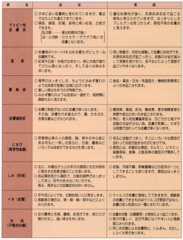代表的皮膚病の種類と、その症状及び原因