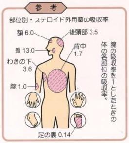 皮膚の部位別ステロイド剤の吸収率