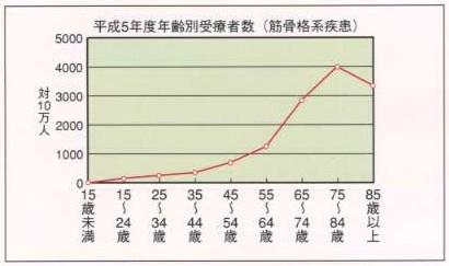 骨格筋系疾患の年齢別患者数