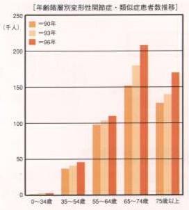 年齢別変形性関節症とその推移