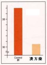 気血水で痛みを除く漢方薬の効果を示す棒グラフ