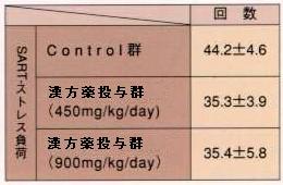 ストレスで痛みが増強した実験動物に対する漢方薬の効果(数値)