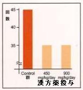 ストレスで痛みが増強した実験動物に対する漢方薬の効果(棒グラフ)