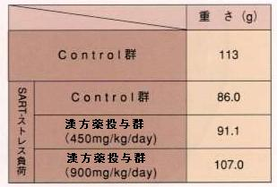 実験動物の足先の痛みに対する漢方薬の効果(数値)