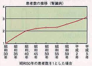 腎臓病の患者数推移