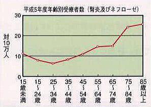 年齢別腎炎・ネフローゼ患者数
