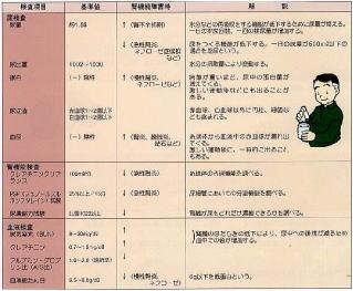 腎臓の機能検査