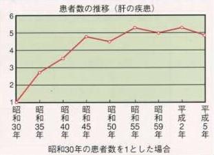 肝臓疾患の患者数推移
