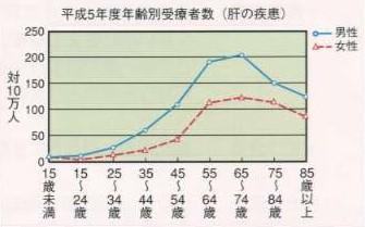 年齢別肝臓疾患患者数
