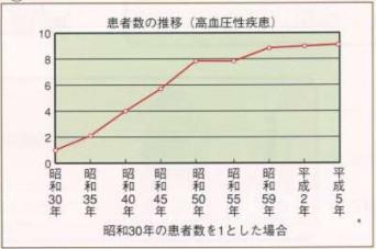 高血圧症の患者数推移