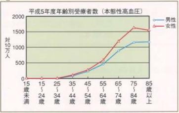 年齢別本態性高血圧症患者数