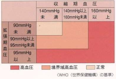 WHOが定める高血圧症判定基準