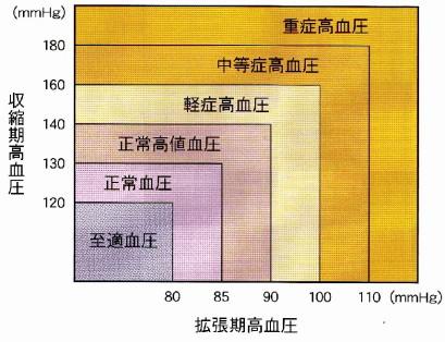 日本高血圧学会が2004年に定めた高血圧判定基準