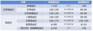 日本高血圧学会が2014年に定めた高血圧判定基準