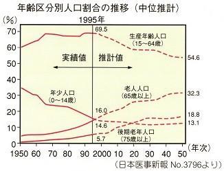 年齢区分別人口割合の推移