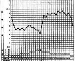 月経周期中の基礎体温