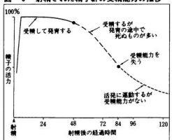 射精された精子群の受精能力の推移図