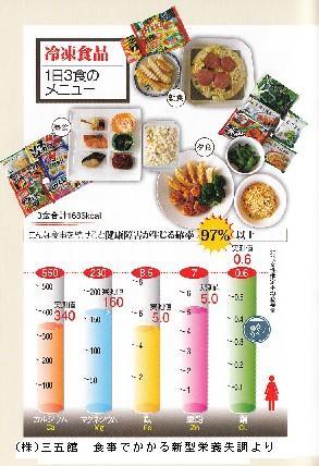 加工食品に不足する栄養素ミネラル