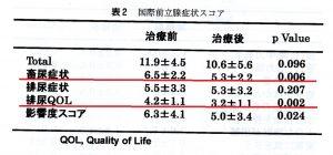 国際前立腺症状スコアを用いた牛車腎気丸臨床試験結果