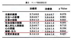 キング調査票による夜間頻尿に対する牛車腎気丸の効果