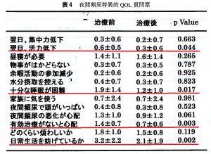 夜間頻尿特異的QOL質問票による牛車腎気丸の効果