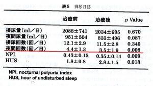 排尿日誌による牛車腎気丸の夜間頻尿改善効果