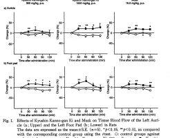 ジャコウ製剤の血流改善作用の実験結果