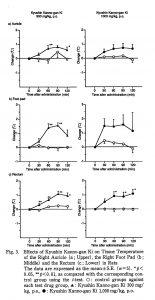 ジャコウ製剤服用による皮膚温上昇の研究