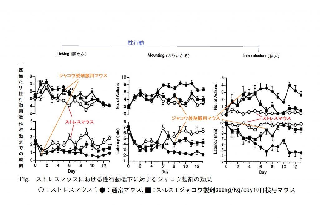 ストレスによる性行動低下を改善するジャコウ製剤