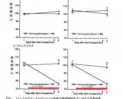 ジャコウ製剤の痛み改善効果